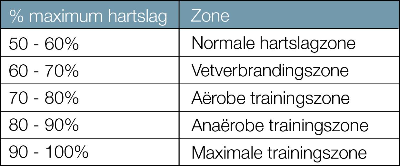 Hartslagzones