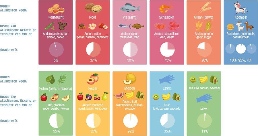 Voedselallergie-kruisallergie